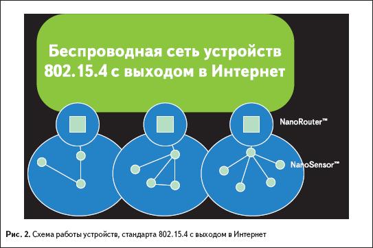 Схема работы устройств, стандарта IEEE 802.15.4 с выходом в Интернет