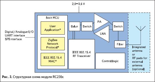 Структурная схема модуля RC230x
