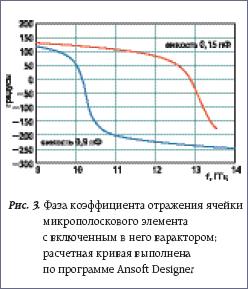 Фаза коэффициента отражения ячейки микрополоскового элемента с включенным в него варактором