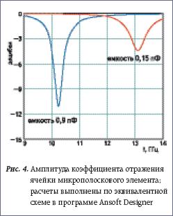 Амплитуда коэффициента отражения ячейки микрополоскового элемента