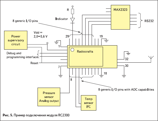Пример подключения модуля RC2300