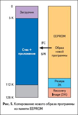 Копирование нового образа программы из памяти eePrOM