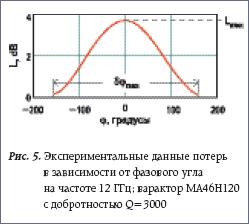 Экспериментальные данные потерь в зависимости от фазового угла на частоте 12 ГГц