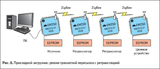 Прикладной загрузчик: режим транзитной пересылки с ретрансляцией
