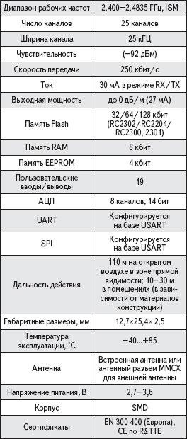 Технические характеристики модулей RC230х
