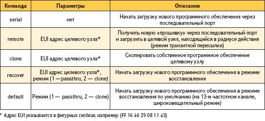 Команды для работы с функциями загрузчика