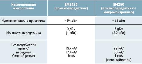 Характеристики кристаллов Ember EM2420 и EM250