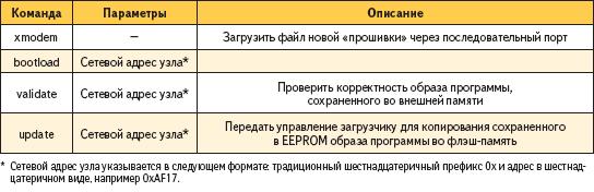 Описание команд и их параметры