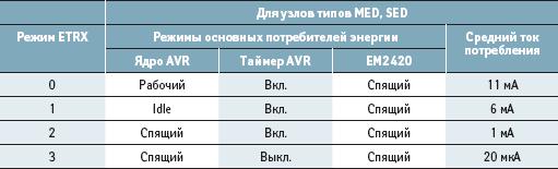 Режимы пониженного энергопотребления модемов ETRX1