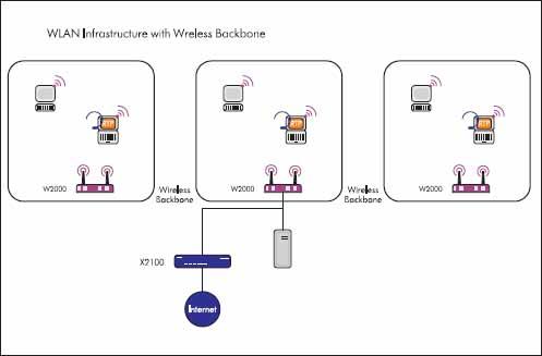 Базовая структура системы WLAN, сетевой уровень wireless backbone — терминал беспроводной связи