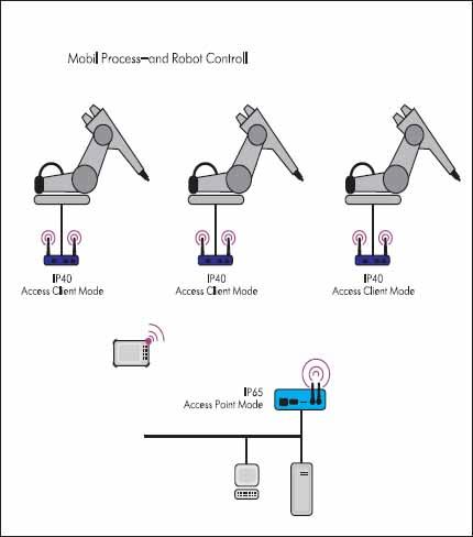 Применение сети WLAN в промышленной автоматизации access client mode — режим — «Клиент» access Point mode — режим «точка доступа к сети»