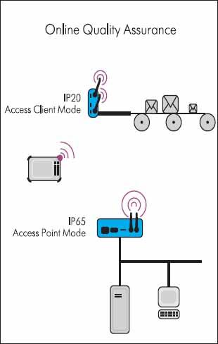Пример использования WLAN в промышленной автоматизации