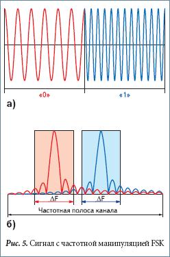 Сигнал с частотной манипуляцией FSK