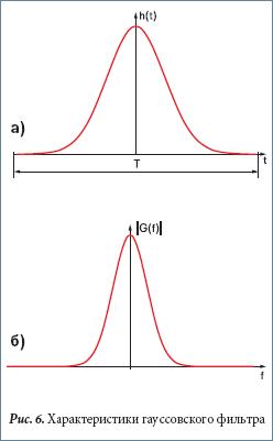 Характеристики гауссовского фильтра