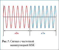 Сигнал с частотной манипуляцией MSK