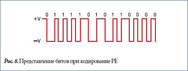 Представление битов при кодирование PE