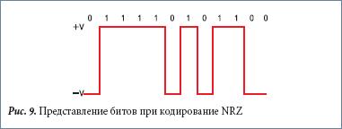 Представление битов при кодирование NRZ