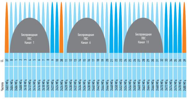 40 каналов Bluetooth с низким энергопотреблением (BLE) работают параллельно с тремя неперекрывающимися каналами беспроводной ЛВС. Каналы, используемые для настройки подключения (показаны оранжевым), подобраны таким образом, чтобы не конфликтовать с каналами беспроводной ЛВС
