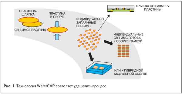 Технология WaferCAP позволяет удешевить процесс