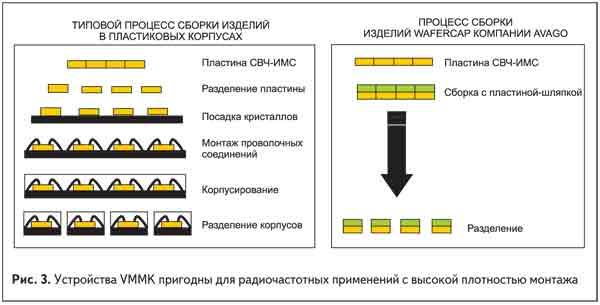 Устройства VMMK пригодны для радиочастотных применений с высокой плотностью монтажа