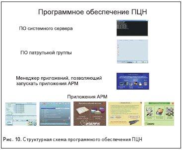 Структурная схема программного обеспечения ПЦН