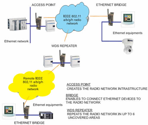 Структура простой сети с использованием шлюза WLg-IDA/N