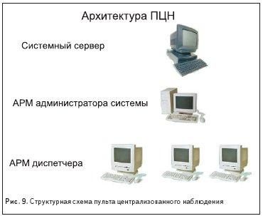 Структурная схема пульта централизованного наблюдения