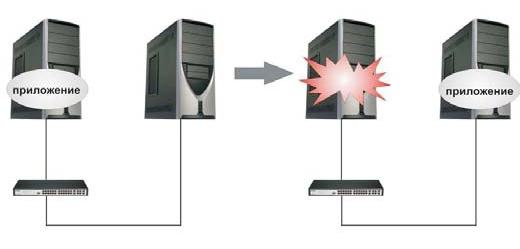 Обработка ситуации с выходом из строя одного из серверов кластерного вычислительного комплекса