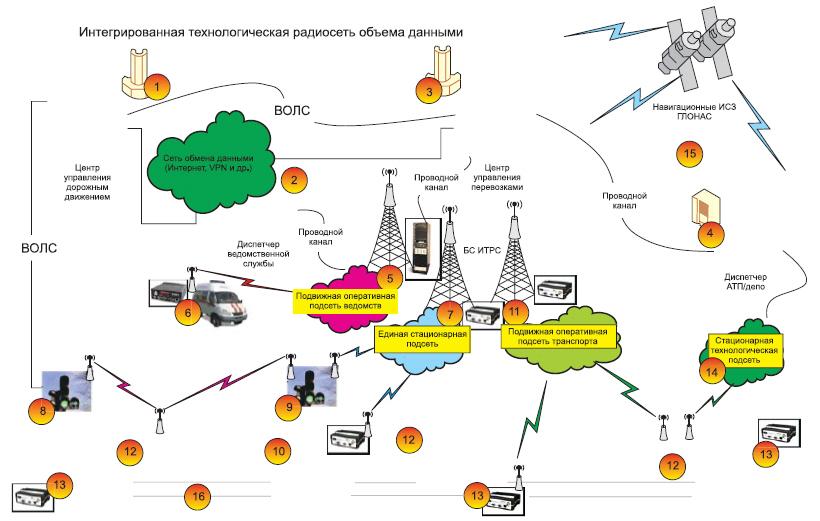Интегрированная технологическая радиосеть обмена данным
