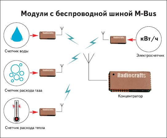 Радиомодуль беспроводной шины М-Bus