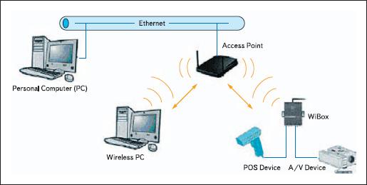 Пример организации туннеля «последовательный интерфейс — беспроводная сеть»