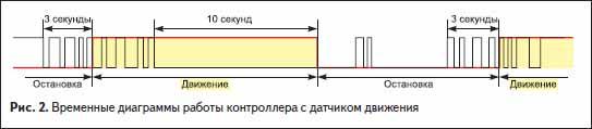 Временные диаграммы работы контроллера с датчиком движения
