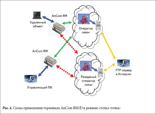 Схема применения терминала AnCom RM/D в режиме «точка-точка»