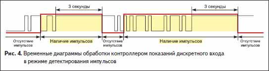 Временные диаграммы обработки контроллером показаний дискретного входа в режиме детектирования импульсов