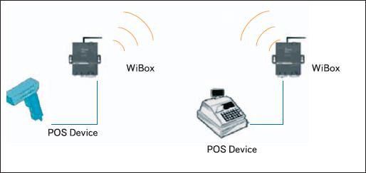 Пример однорангового беспроводного соединения двух серверов WiBox