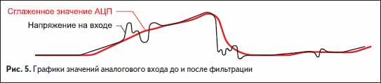 Графики значений аналогового входа до и после фильтрации