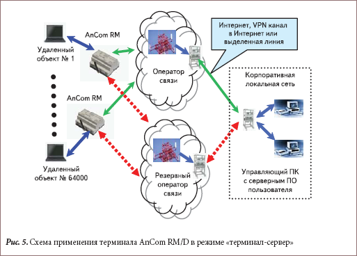 Схема применения терминала AnCom RM/D в режиме «терминал-сервер»