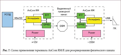 Схема применения терминала AnCom RM/E для резервирования физического канала