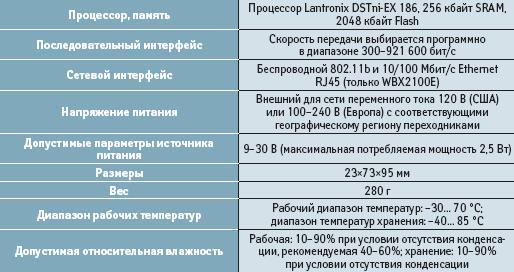 Основные технические характеристики сервера WiBox