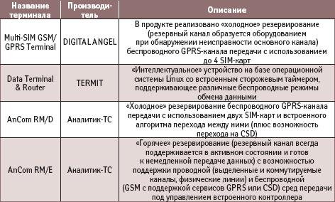 «Интеллектуальные» GPRS-терминалы