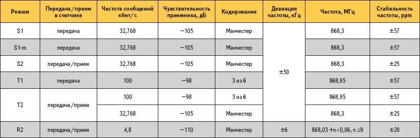 Радиотехнические характеристики
