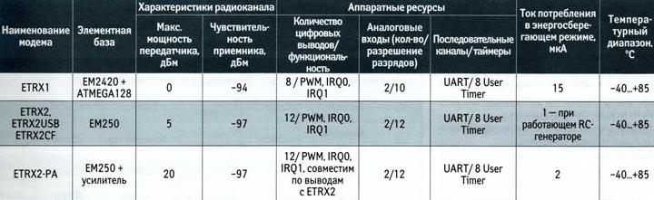Основные технические характеристики для ZigBee-модемов компании Telegesis