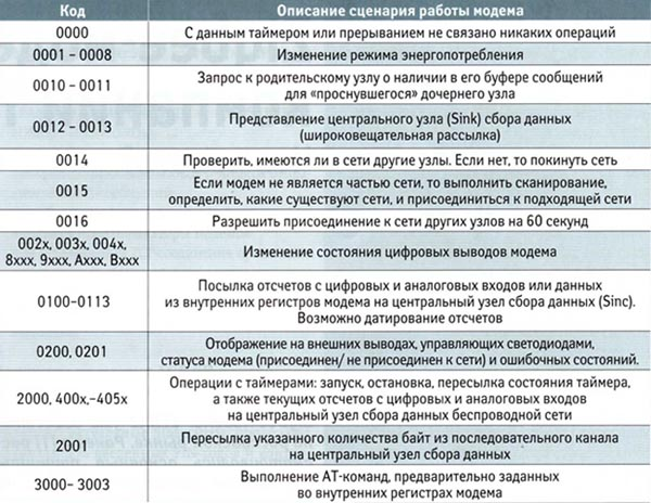 Перечень основных групп типовых сценариев