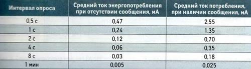 Значения среднего тока потребления