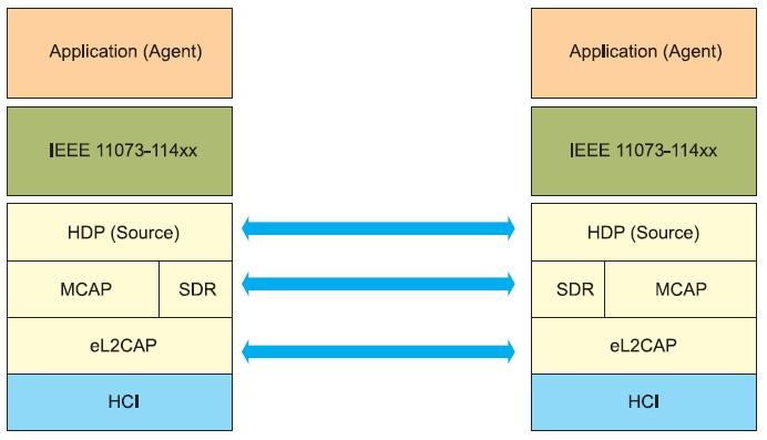 Принцип функционирования профиля Bluetooth Health Device Profile