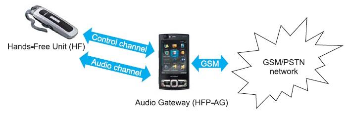 Стандартный случай использования Hands-Free Profile (HFP)