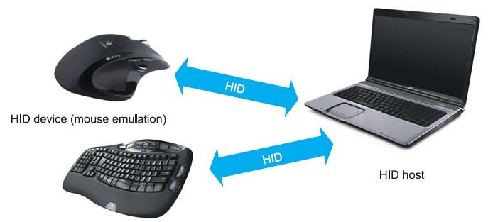 Случай использования профиля Human Interface Device (HID)