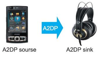 Пример использования профиля A2DP