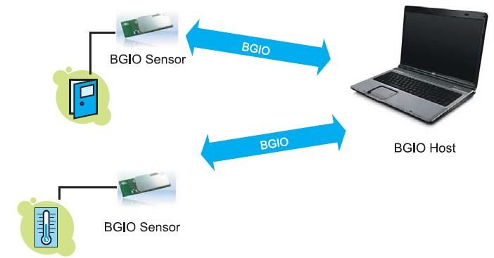 Пример построения Bluetooth-системы
