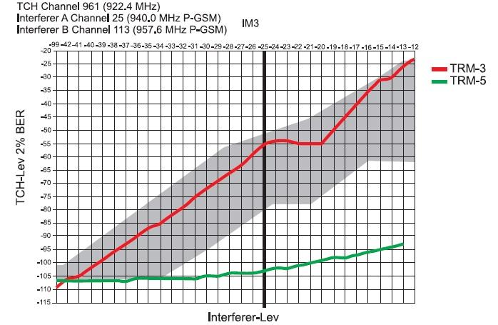 Сравнение модулей TRM-5 и TRM-3